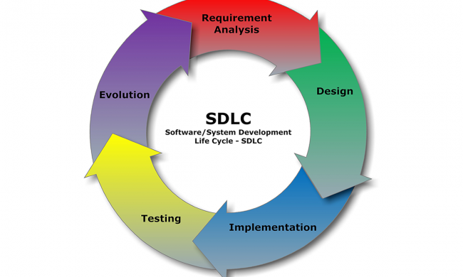 SDLC - Software/System Development Life Cycle